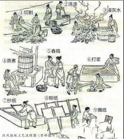 蔡伦造纸术的传说